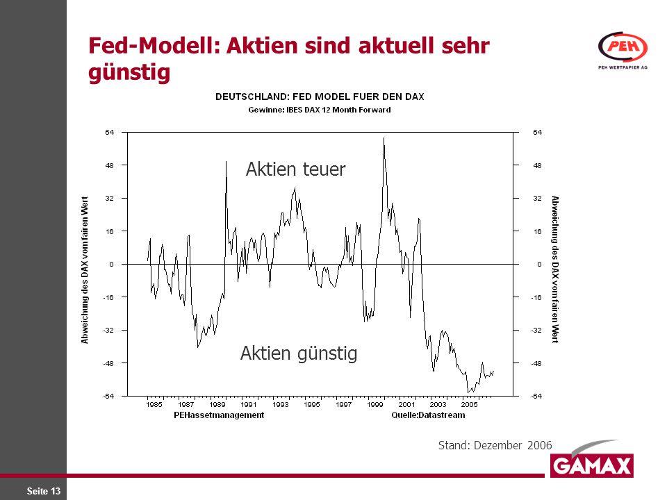 Fed-Modell: Aktien sind aktuell sehr günstig