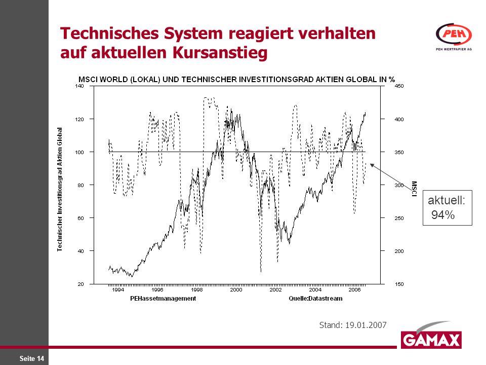 Technisches System reagiert verhalten auf aktuellen Kursanstieg