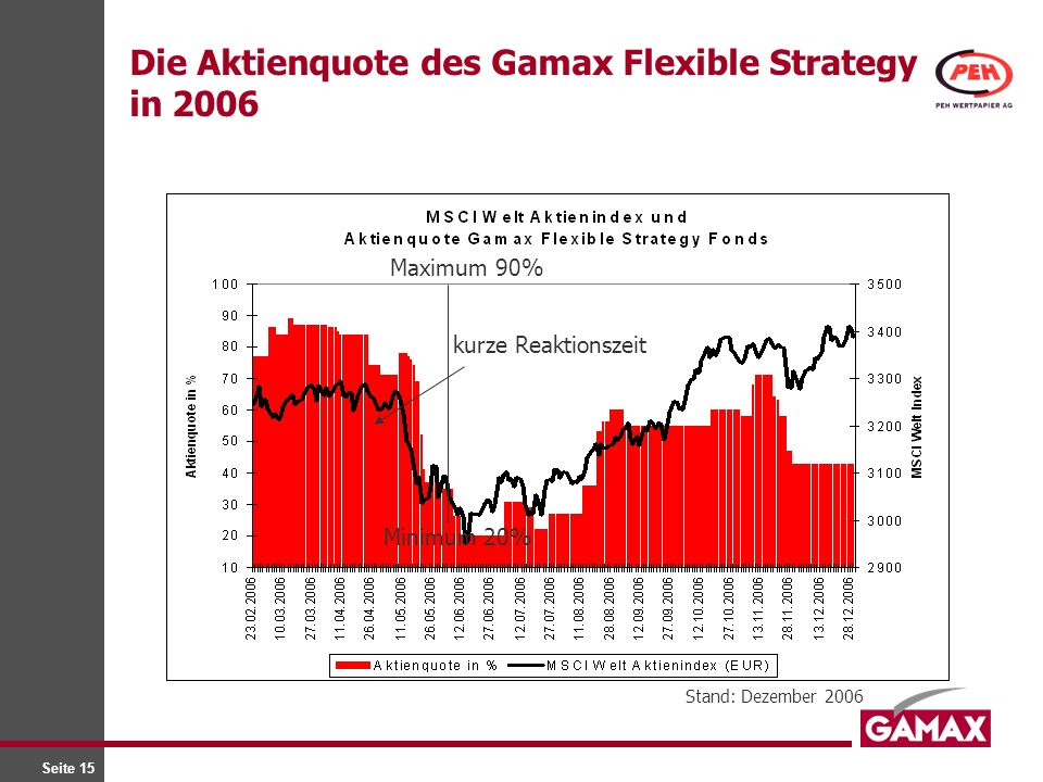 Die Aktienquote des Gamax Flexible Strategy in 2006