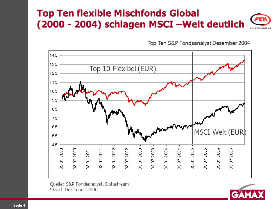Top Ten flexible Mischfonds Global (2000 - 2004) schlagen MSCI –Welt deutlich