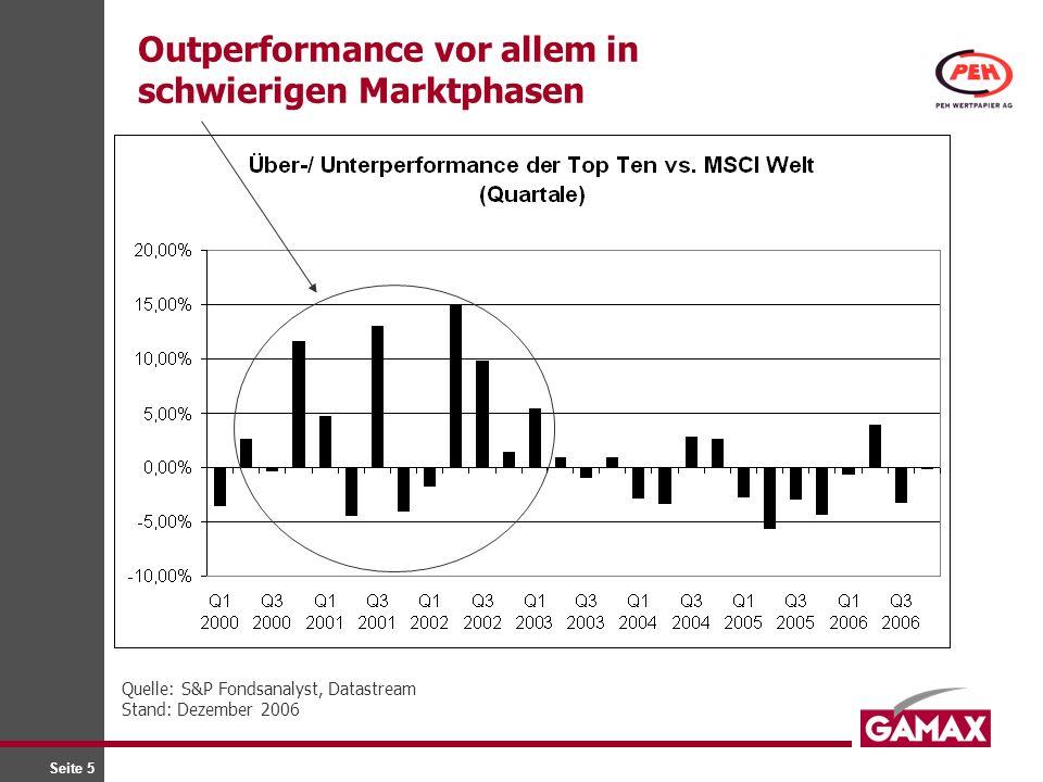 Outperformance vor allem in schwierigen Marktphasen