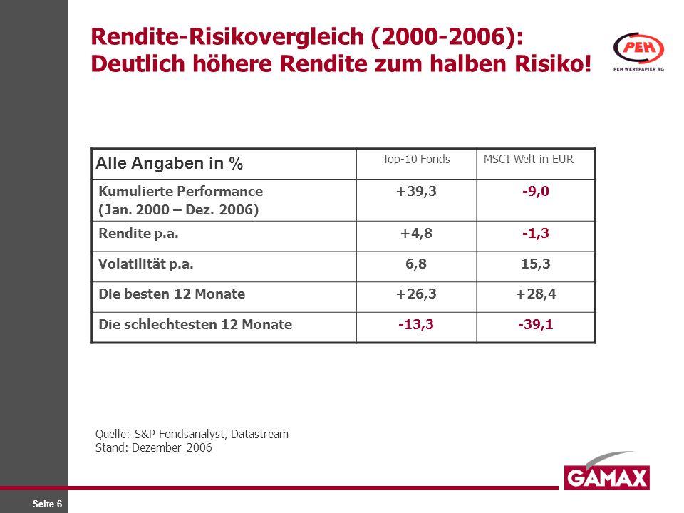 Rendite-Risikovergleich (2000-2006): Deutlich höhere Rendite zum halben Risiko!