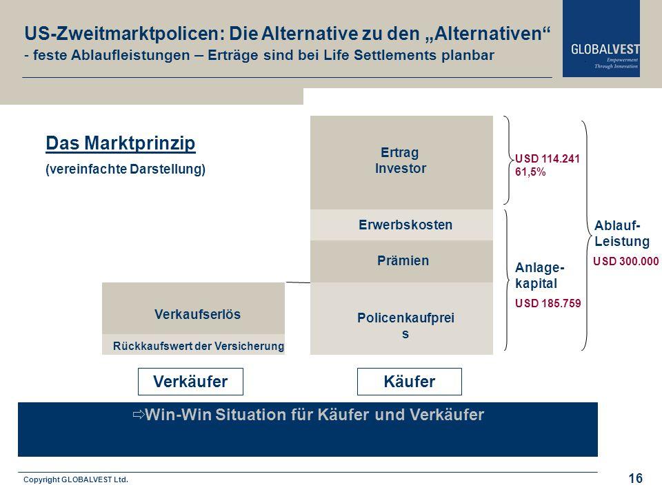 Win-Win Situation für Käufer und Verkäufer Copyright GLOBALVEST Ltd.