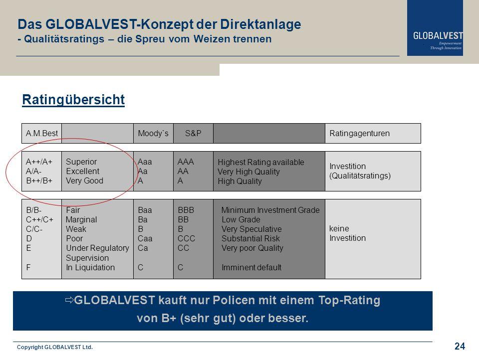 Das GLOBALVEST-Konzept der Direktanlage