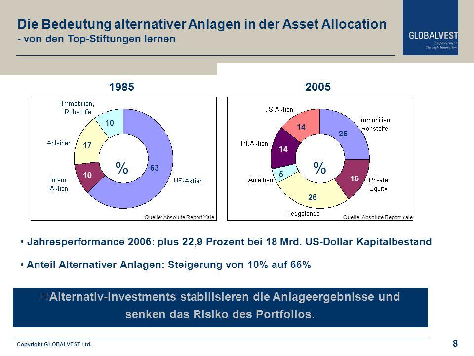 % % Die Bedeutung alternativer Anlagen in der Asset Allocation 1985