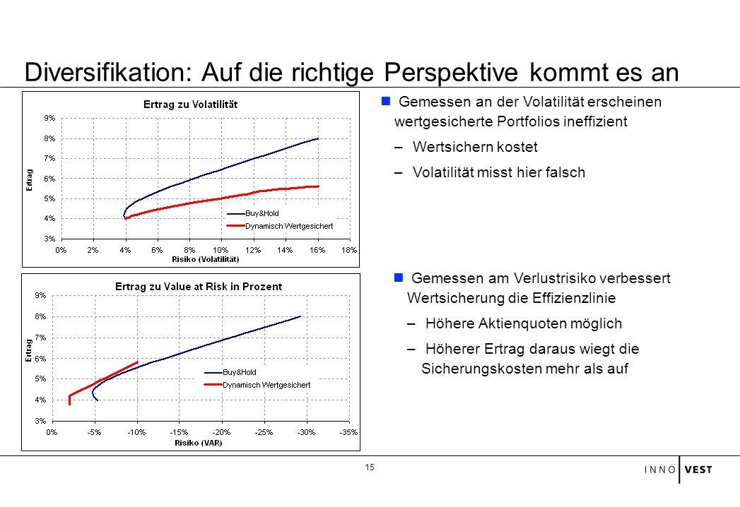 Diversifikation: Auf die richtige Perspektive kommt es an