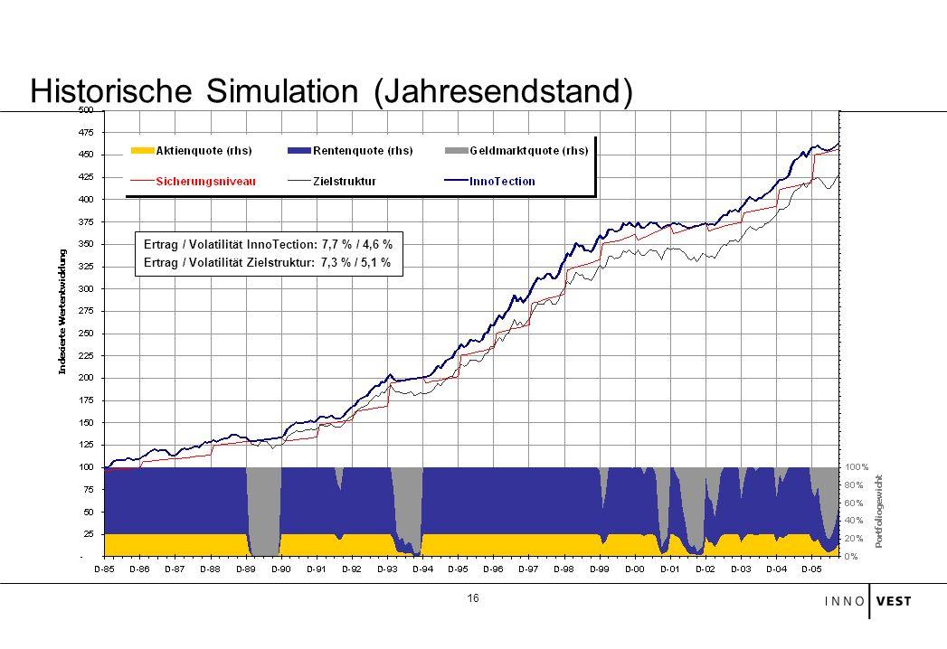 Historische Simulation (Jahresendstand)