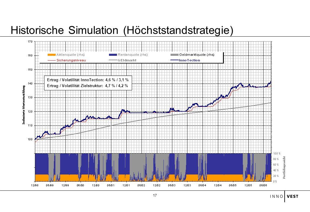 Historische Simulation (Höchststandstrategie)