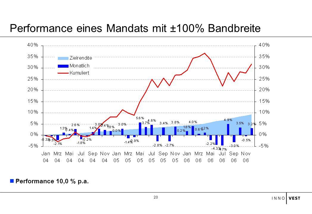 Performance eines Mandats mit ±100% Bandbreite