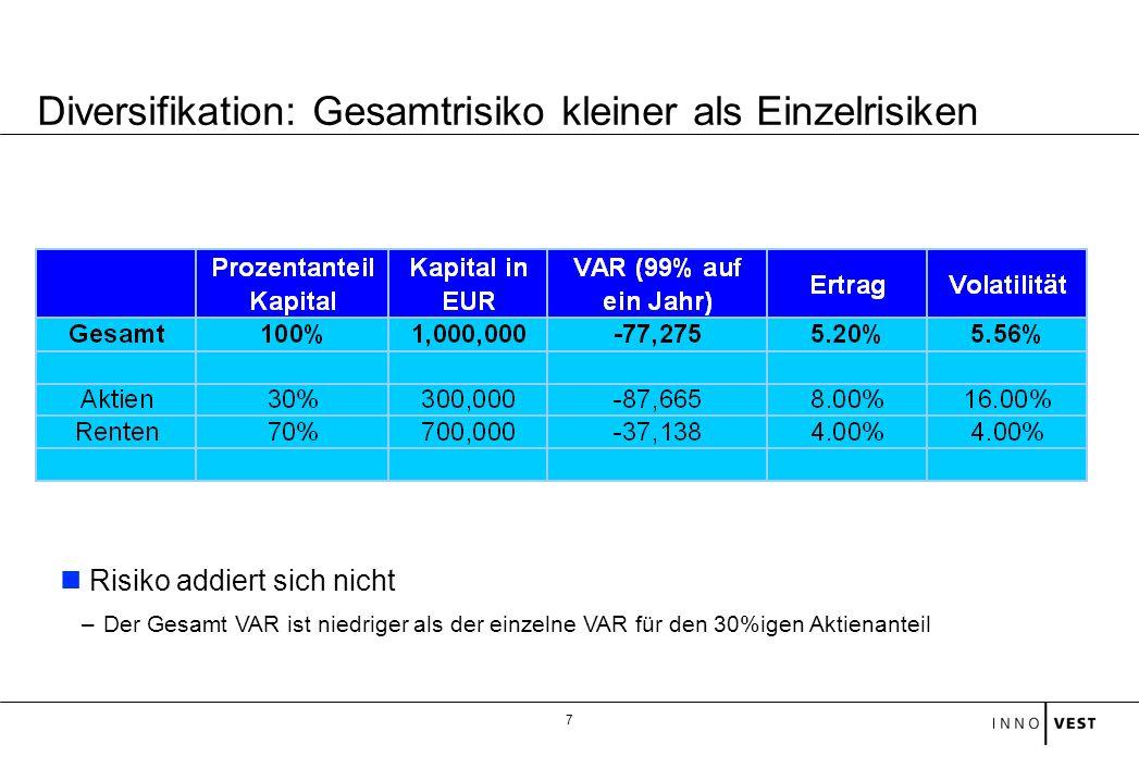 Diversifikation: Gesamtrisiko kleiner als Einzelrisiken