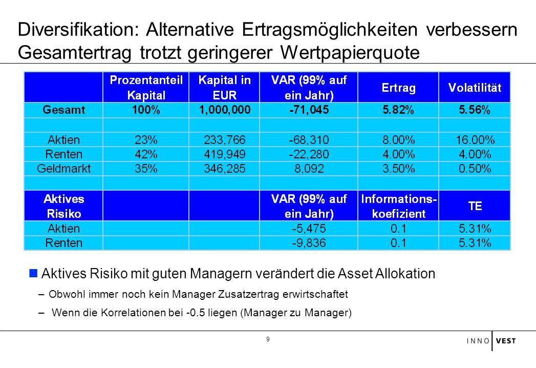 Diversifikation: Alternative Ertragsmöglichkeiten verbessern Gesamtertrag trotzt geringerer Wertpapierquote