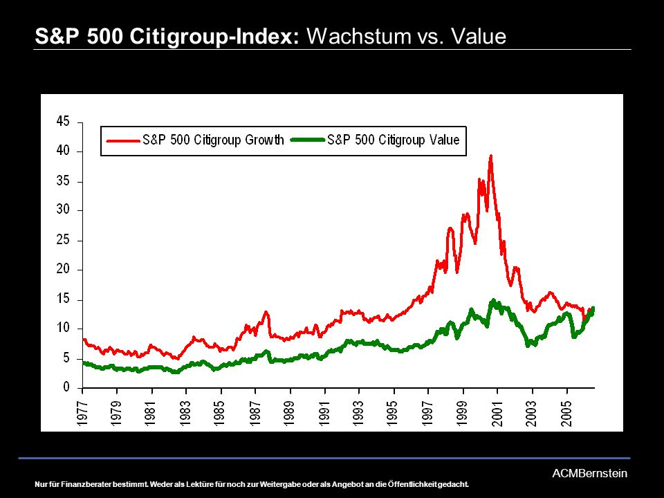 S&P 500 Citigroup-Index: Wachstum vs. Value