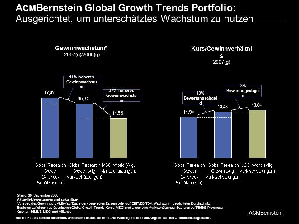 11% höheres Gewinnwachstum 37% höheres Gewinnwachstum