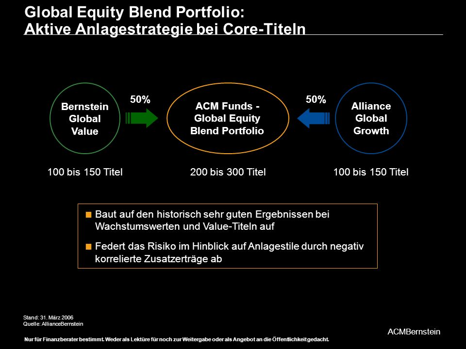 Global Equity Blend Portfolio: Aktive Anlagestrategie bei Core-Titeln