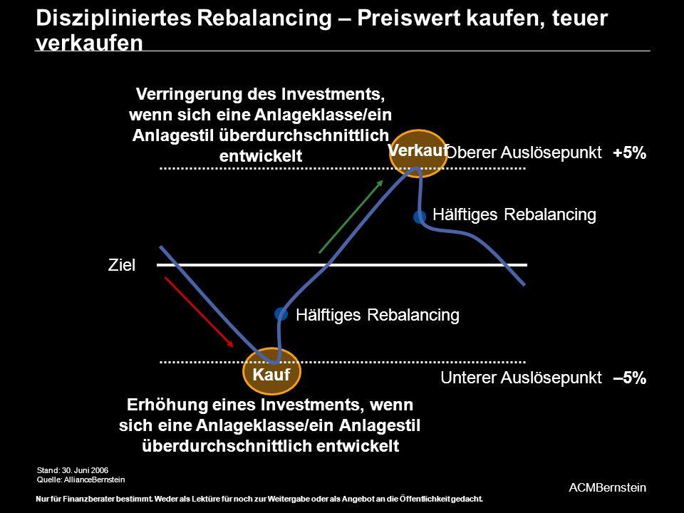 Diszipliniertes Rebalancing – Preiswert kaufen, teuer verkaufen