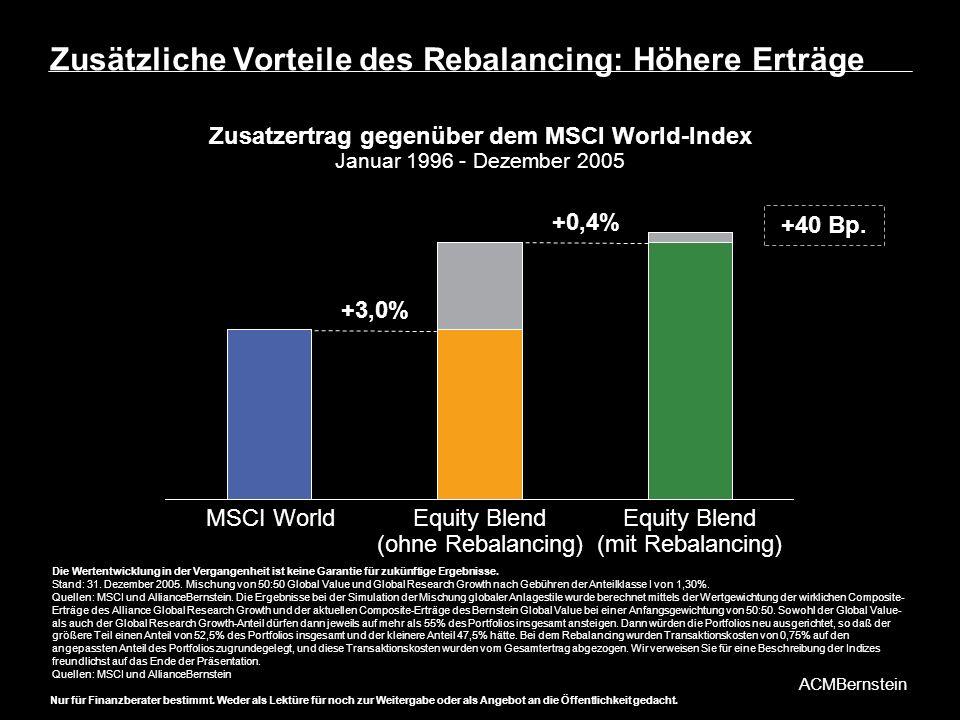 Zusätzliche Vorteile des Rebalancing: Höhere Erträge