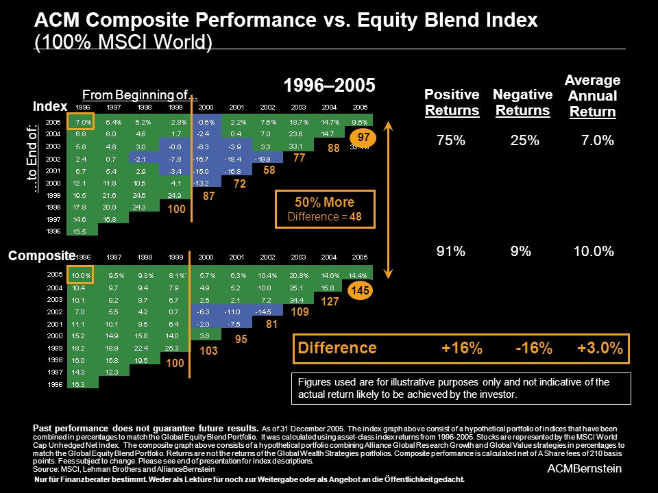 ACM Composite Performance vs. Equity Blend Index (100% MSCI World)