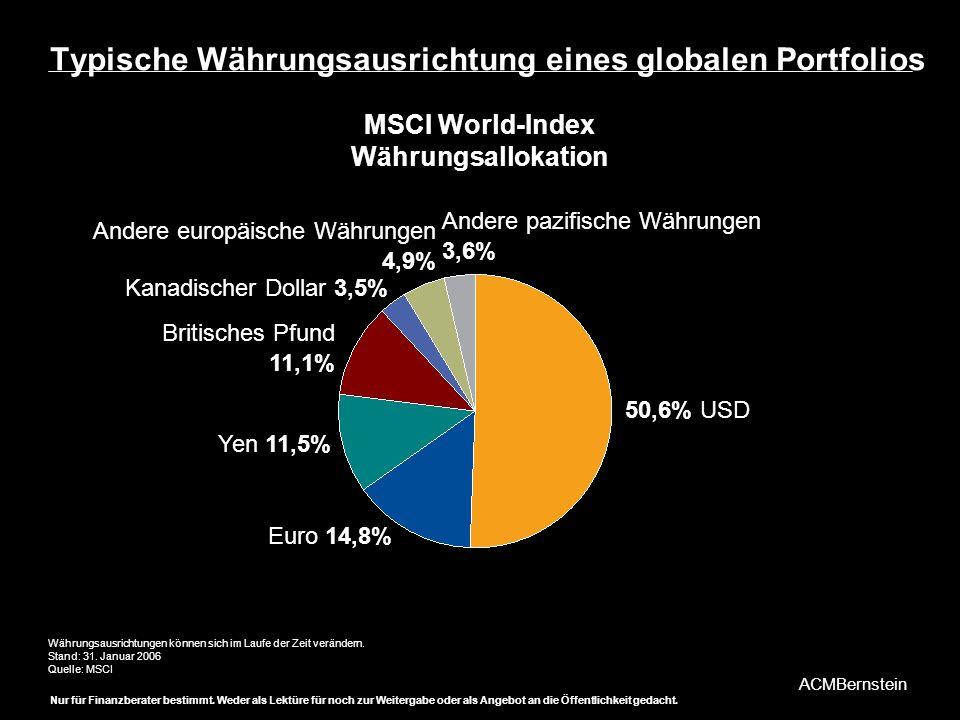 Typische Währungsausrichtung eines globalen Portfolios