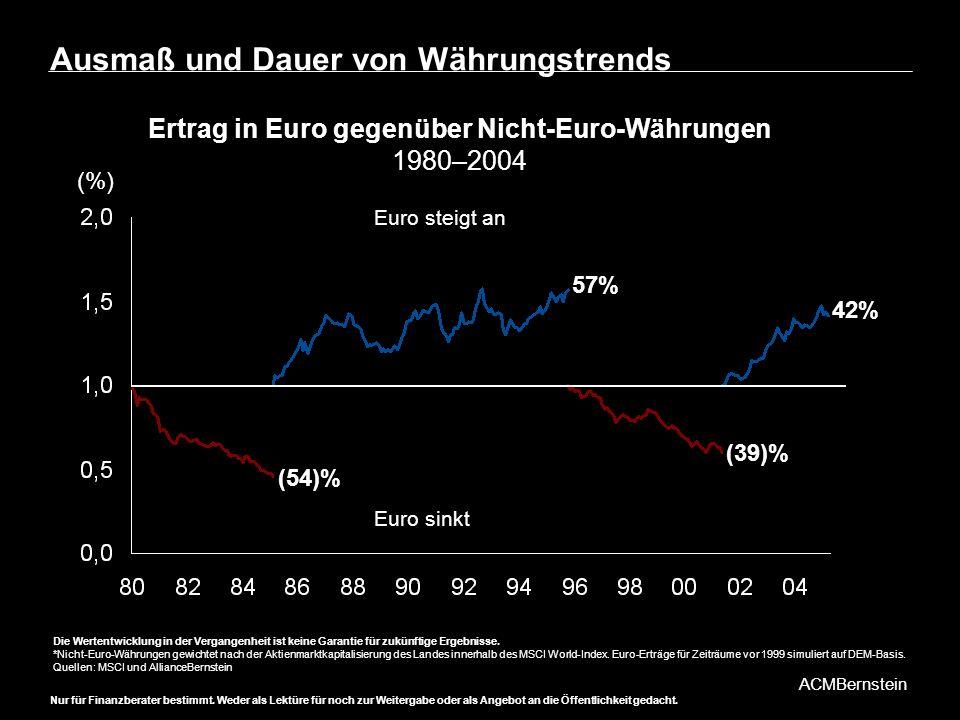 Ausmaß und Dauer von Währungstrends