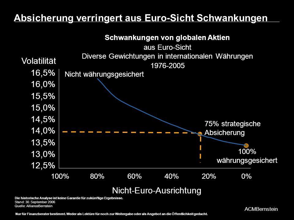 Absicherung verringert aus Euro-Sicht Schwankungen
