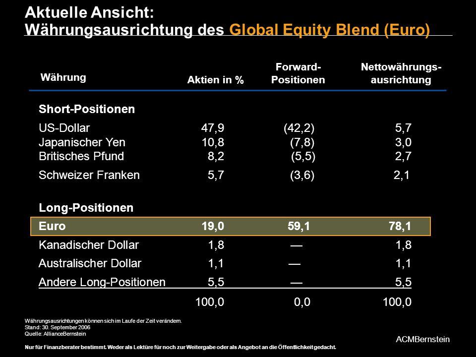 Aktuelle Ansicht: Währungsausrichtung des Global Equity Blend (Euro)