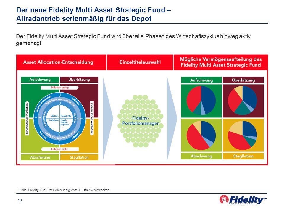 Der neue Fidelity Multi Asset Strategic Fund – Allradantrieb serienmäßig für das Depot