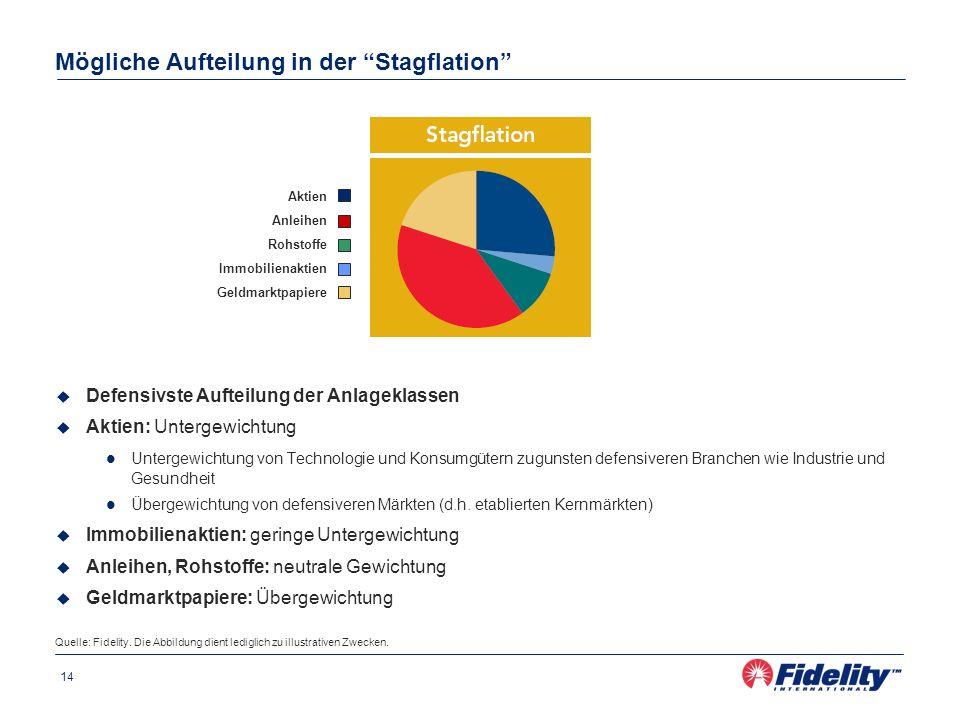 Mögliche Aufteilung in der Stagflation