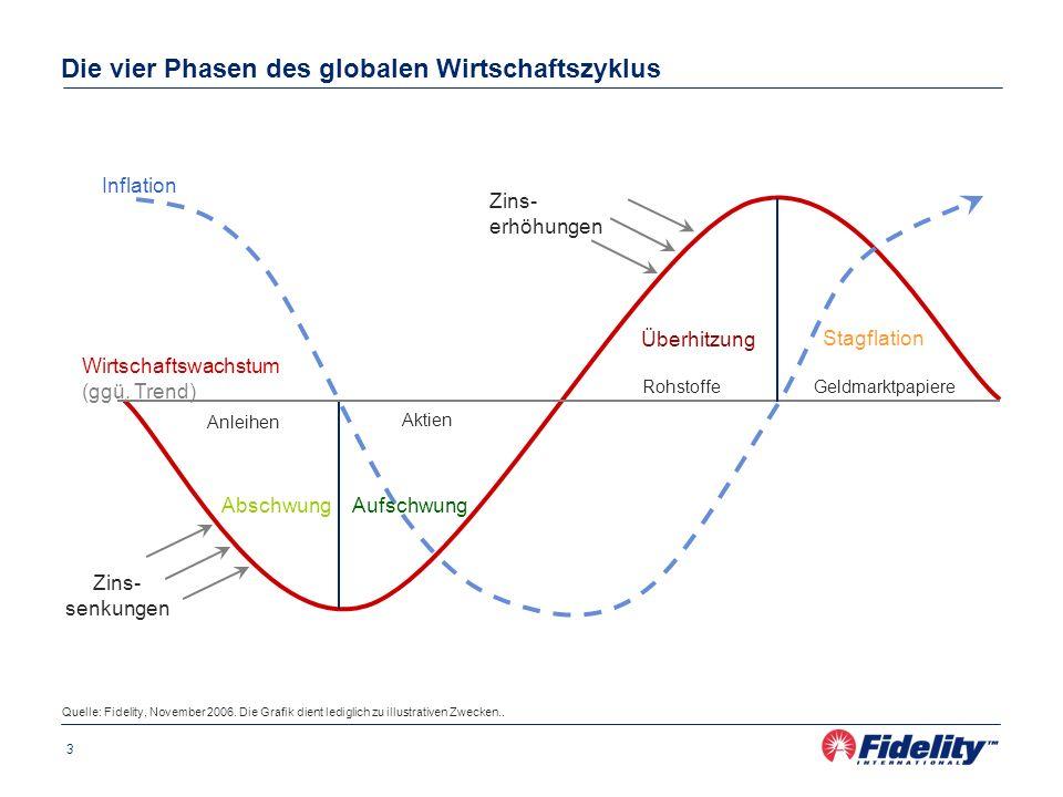Die vier Phasen des globalen Wirtschaftszyklus