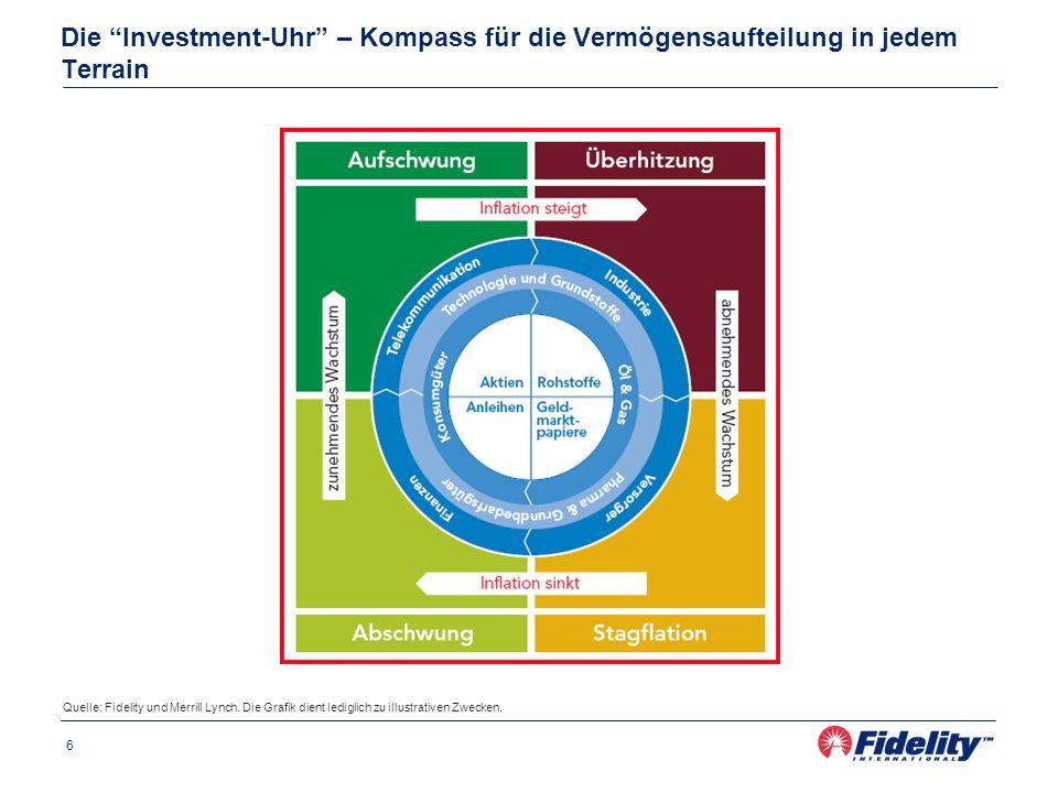 Die Investment-Uhr – Kompass für die Vermögensaufteilung in jedem Terrain