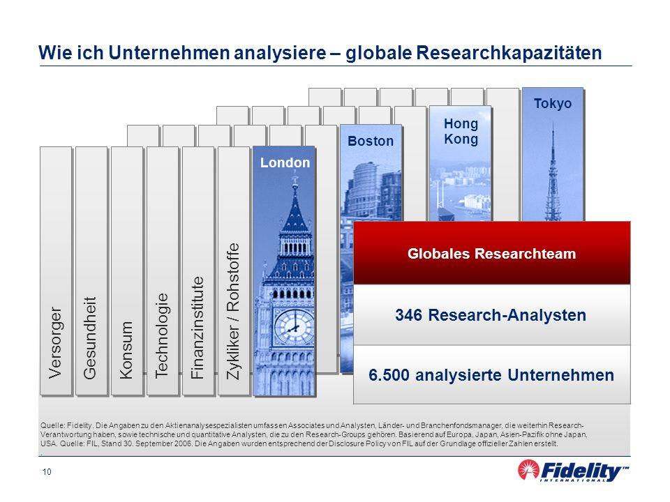 Wie ich Unternehmen analysiere – globale Researchkapazitäten