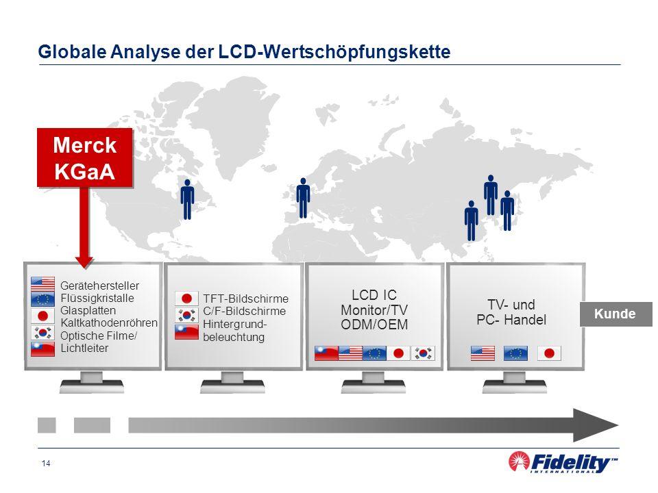 Globale Analyse der LCD-Wertschöpfungskette