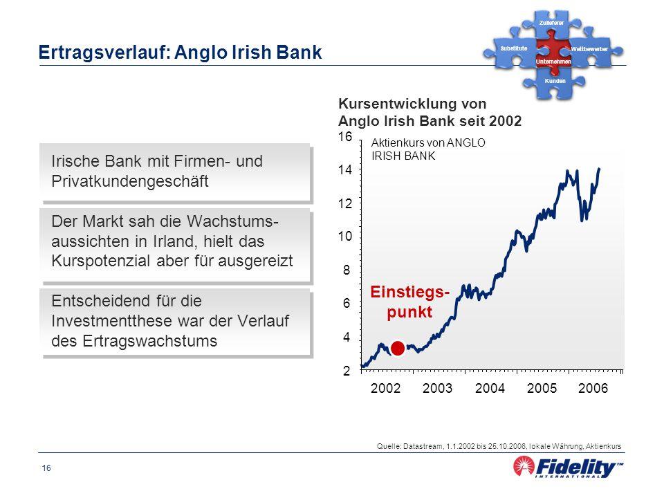 Ertragsverlauf: Anglo Irish Bank