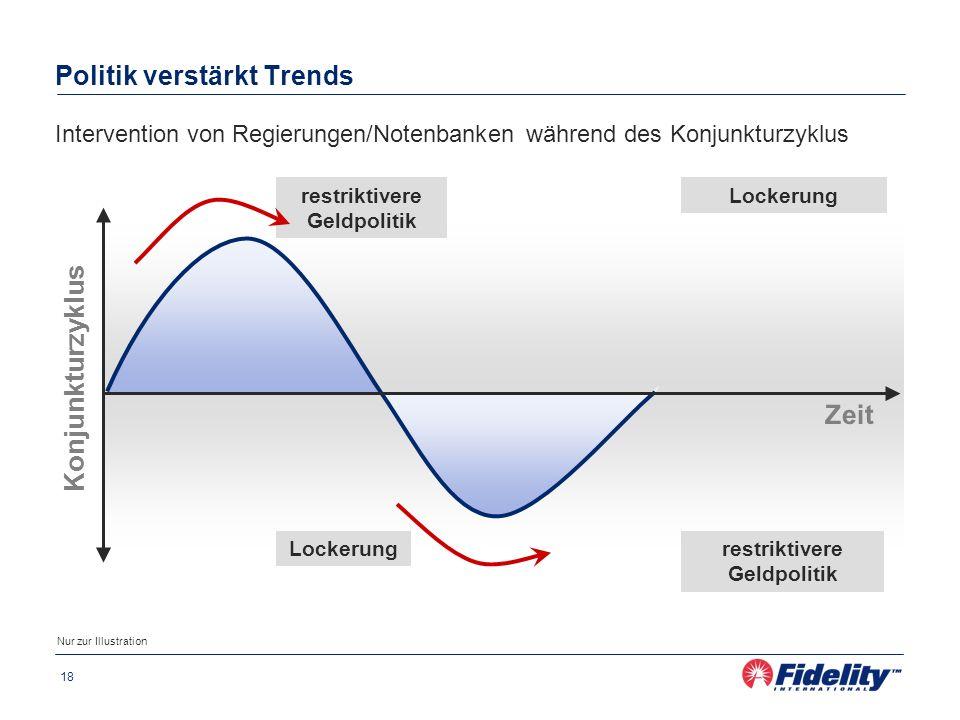 Politik verstärkt Trends
