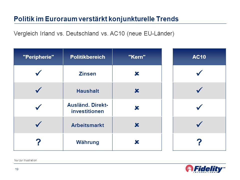 Politik im Euroraum verstärkt konjunkturelle Trends