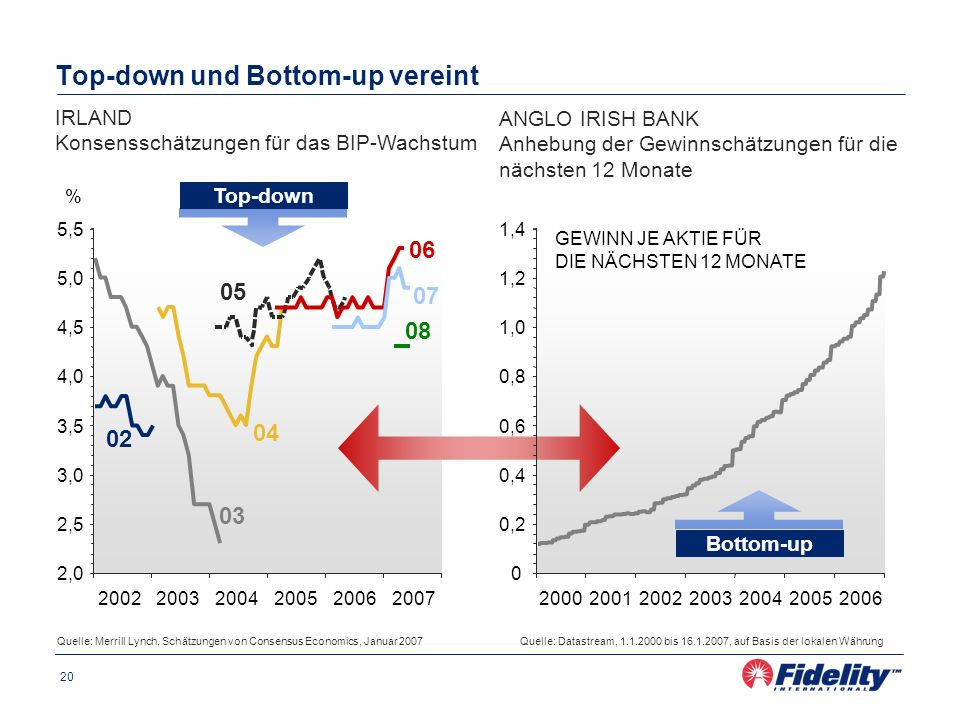 Top-down und Bottom-up vereint