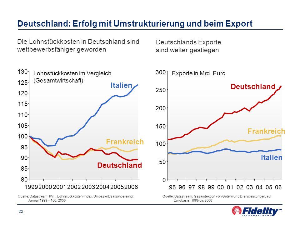 Deutschland: Erfolg mit Umstrukturierung und beim Export