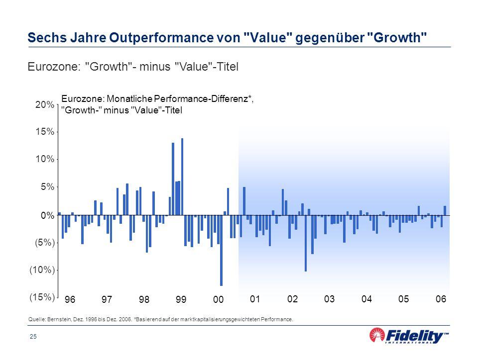 Sechs Jahre Outperformance von Value gegenüber Growth