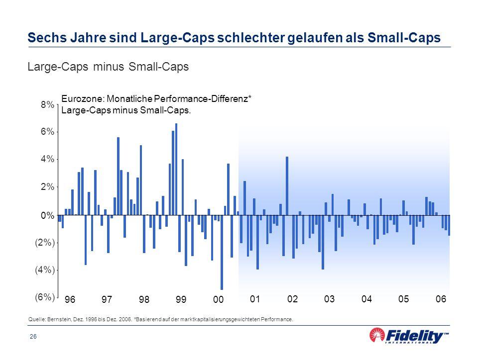 Sechs Jahre sind Large-Caps schlechter gelaufen als Small-Caps