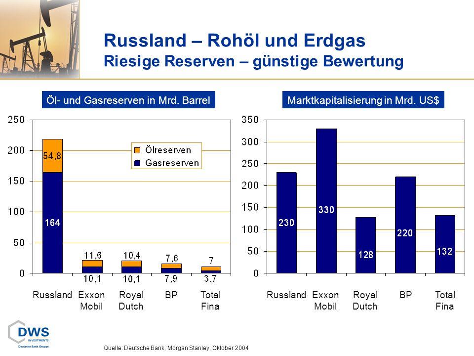 Russland – Rohöl und Erdgas Riesige Reserven – günstige Bewertung