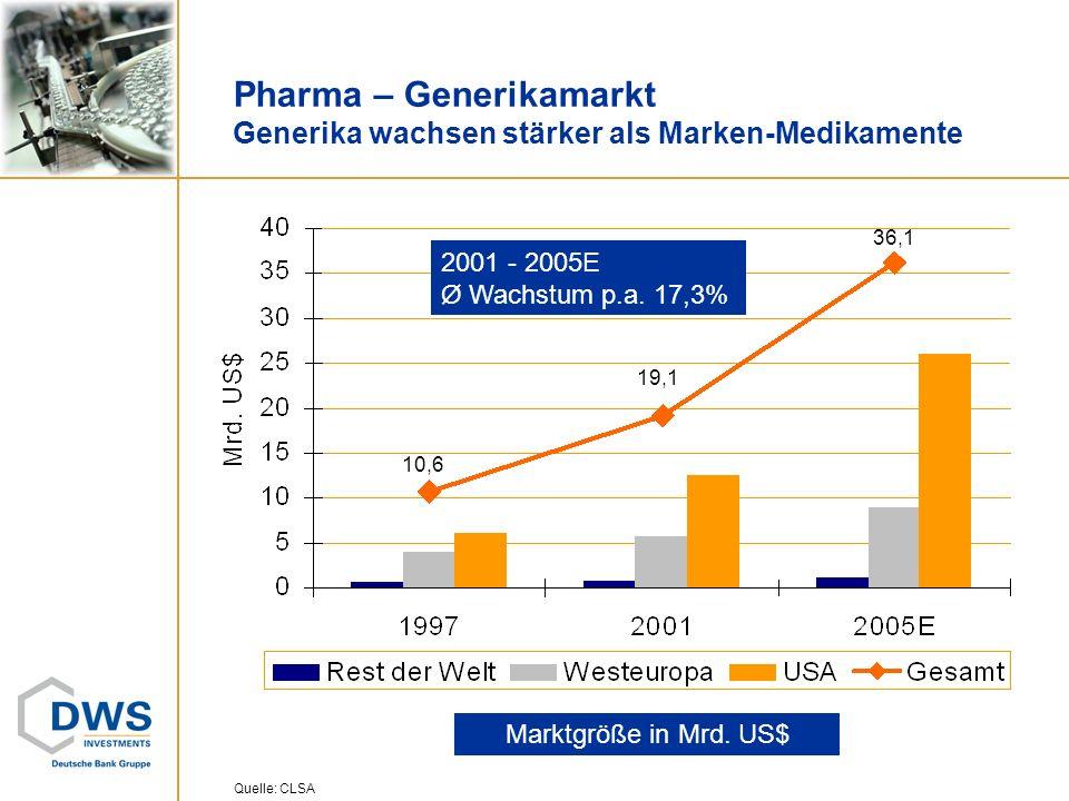 Pharma – Generikamarkt Generika wachsen stärker als Marken-Medikamente