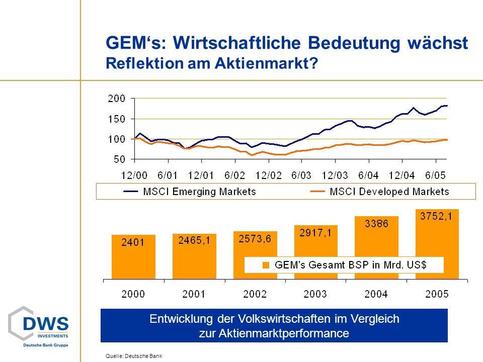 GEM's: Wirtschaftliche Bedeutung wächst