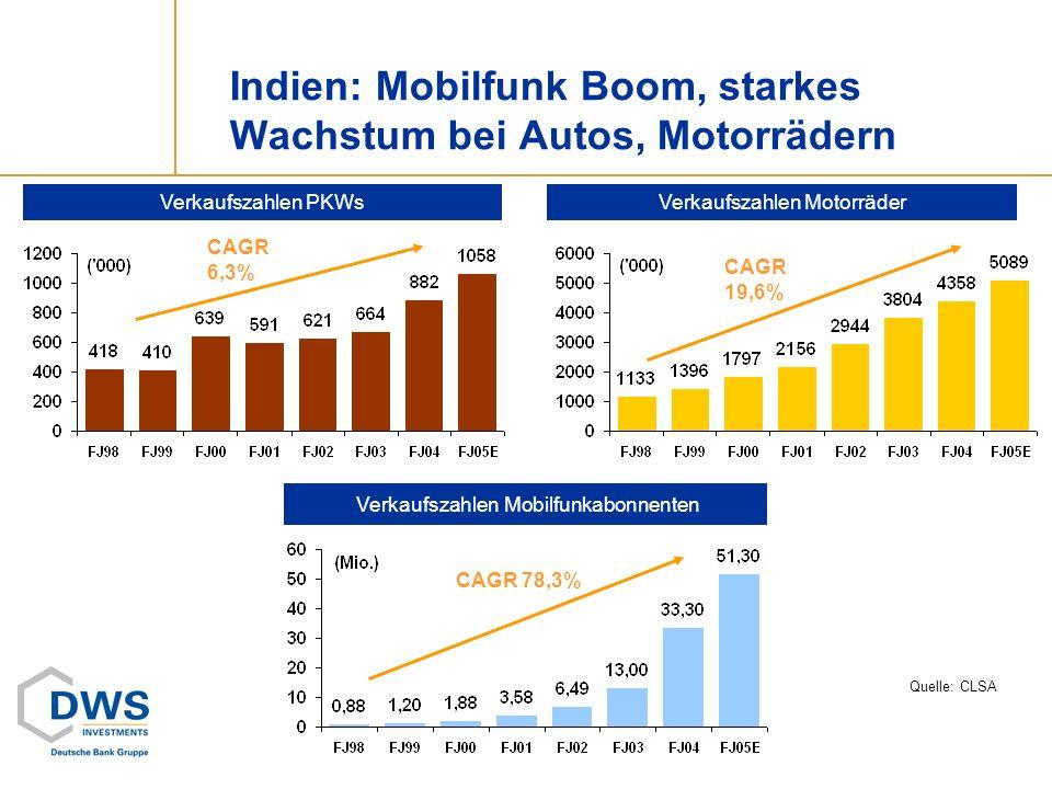 Indien: Mobilfunk Boom, starkes Wachstum bei Autos, Motorrädern