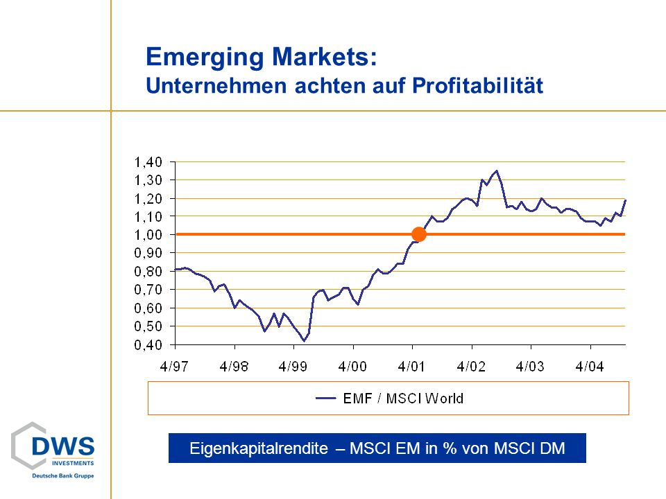Emerging Markets: Unternehmen achten auf Profitabilität