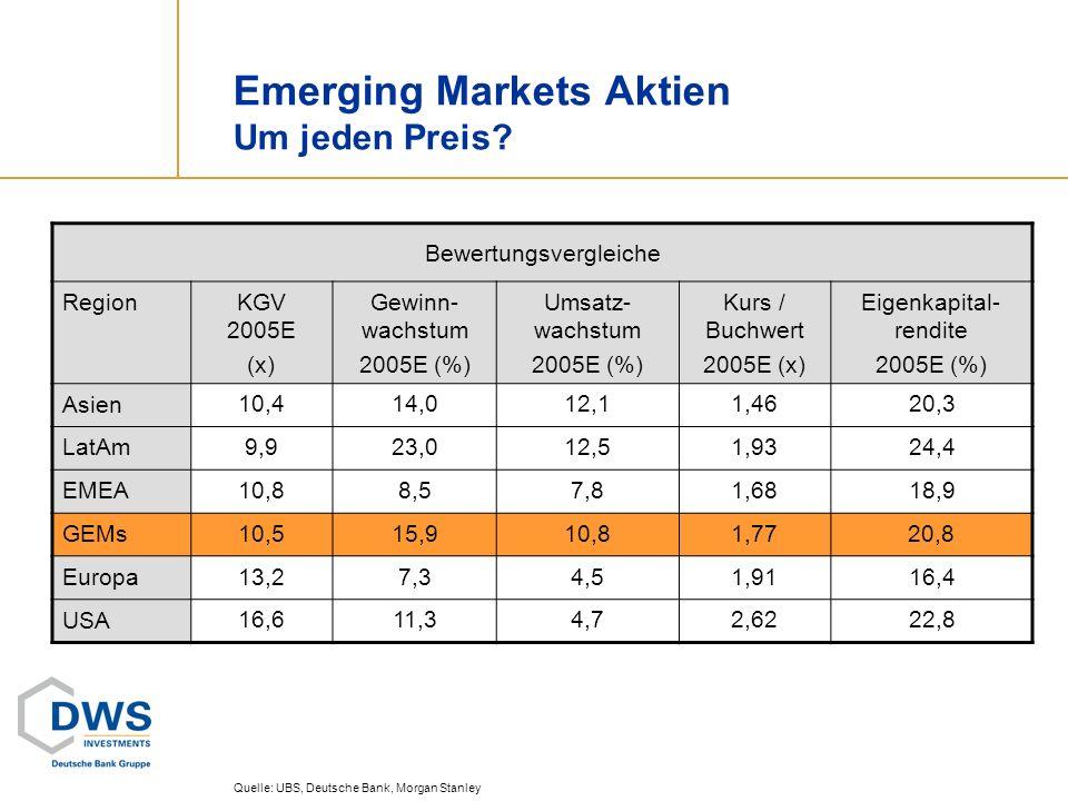 Emerging Markets Aktien Um jeden Preis