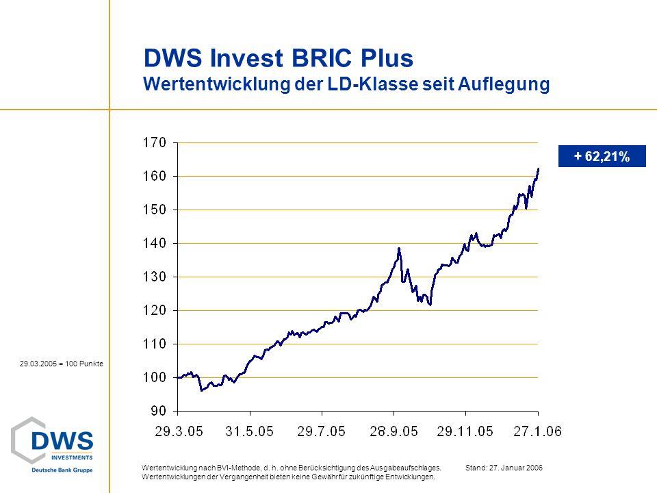 DWS Invest BRIC Plus Wertentwicklung der LD-Klasse seit Auflegung