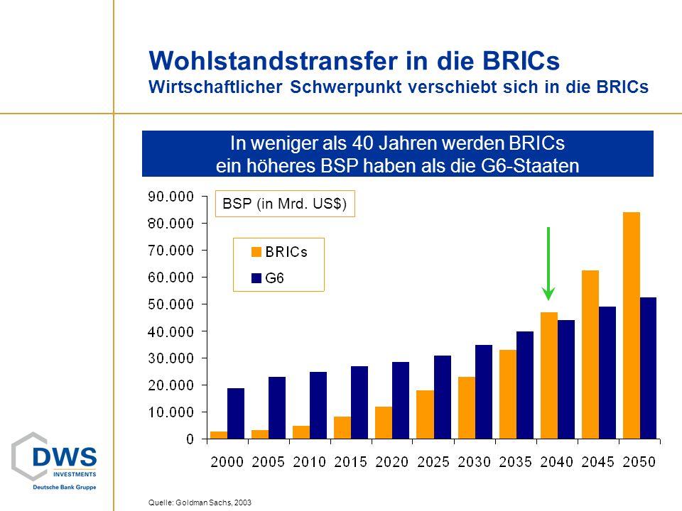 Wohlstandstransfer in die BRICs Wirtschaftlicher Schwerpunkt verschiebt sich in die BRICs