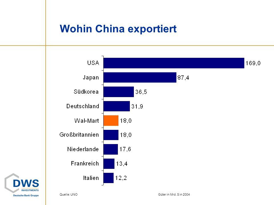 Wohin China exportiert