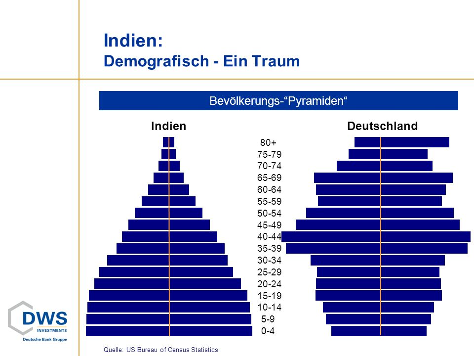 Indien: Demografisch - Ein Traum
