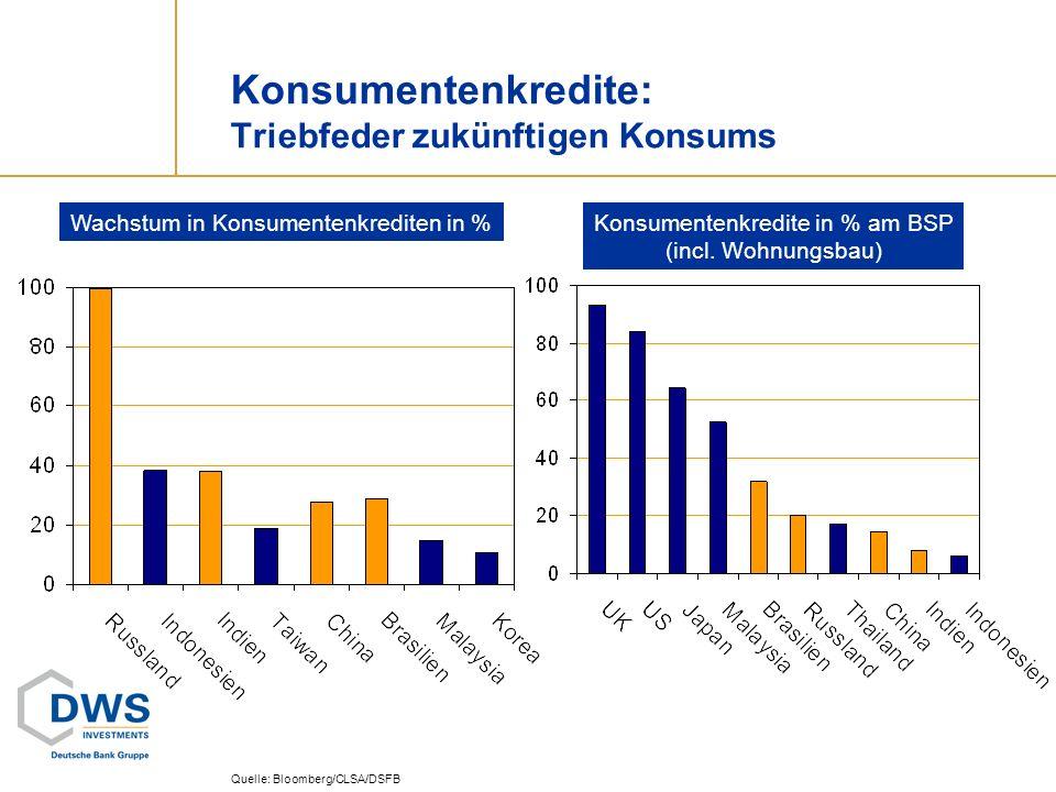 Konsumentenkredite: Triebfeder zukünftigen Konsums