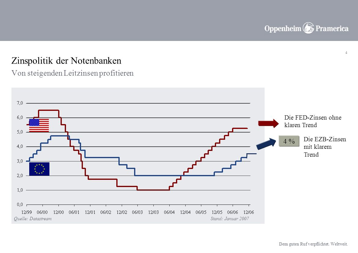 Zinspolitik der Notenbanken
